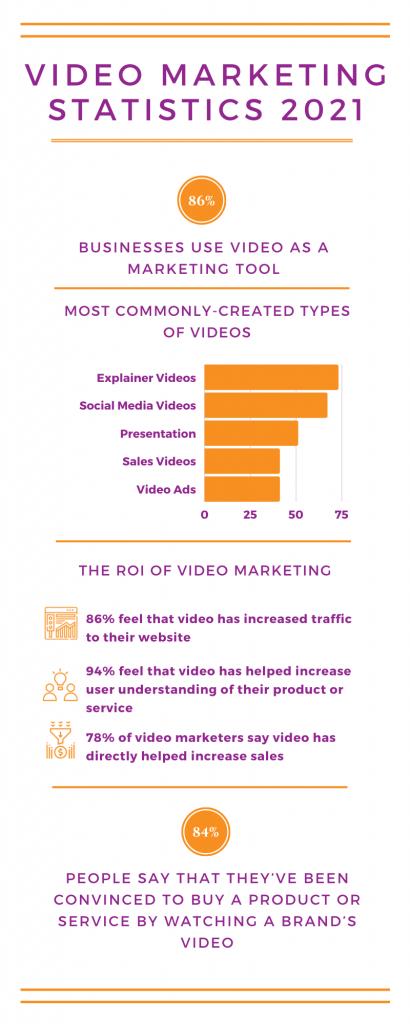 Video-Marketing-Statistics-2021